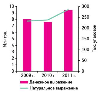 Объем розничной реализации препарата МЕЗИМ® ФОРТЕ 10000 №20 вденежном инатуральном выражениях поитогам 9 мес 2009–2011 гг.