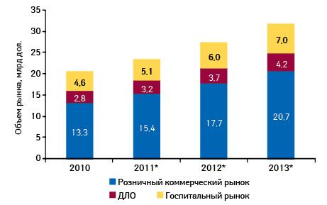 Объем российского фармацевтического рынка в2010 г., суказанием прогноза на2011–2013 гг.