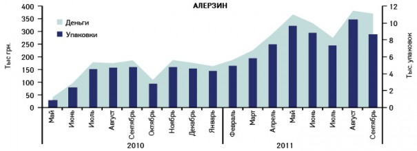 Динамика объемов аптечных продаж препарата АЛЕРЗИН вденежном инатуральном выражении вмае 2010 – сентябре 2011 г.