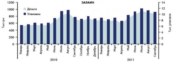 Динамика объемов аптечных продаж препарата ЗАЛАИН вденежном инатуральном выражении вянваре 2010 – сентябре 2011 г.