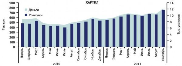 Динамика объемов аптечных продаж препарата ХАРТИЛ вденежном инатуральном выражении вянваре 2010 – сентябре 2011 г.