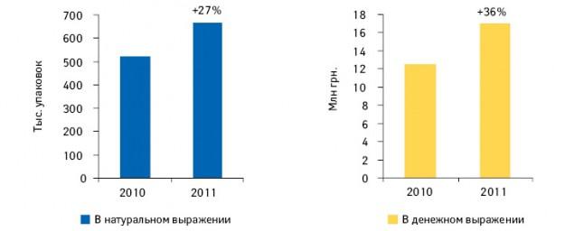 Объем аптечных продаж противопростудной серии брэнда Милистан внатуральном иденежном выражении поитогам 9 мес 2010 и2011 г. суказанием темпов прироста посравнению саналогичным периодом предыдущего года