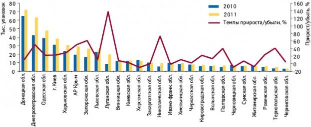 Объем аптечных продаж препарата МИЛИСТАН МУЛЬТИСИМПТОМНЫЙ вкаплетах внатуральном выражении порегионам Украины поитогам 9 мес 2010 и2011 г. суказанием темпов прироста/убыли посравнению саналогичным периодом предыдущего года
