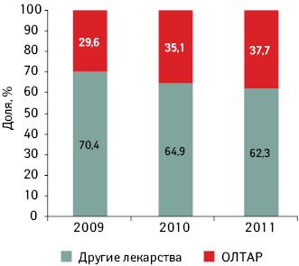 Удельный вес препарата ОЛТАР вгруппе А10В В2 «Глимепирид» пообъему аптечных продаж внатуральном выражении за 8 мес 2009–2011 гг.