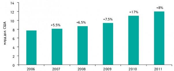 Объем рынка витаминов, минералов ипищевых добавок США в2006–2010 гг. суказанием среднегодовых показателей прироста, а также прогноз на2011 г.