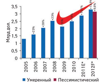 Фармбизнес Украины: ручное регулирование <em>vs  </em>принцип невмешательства*