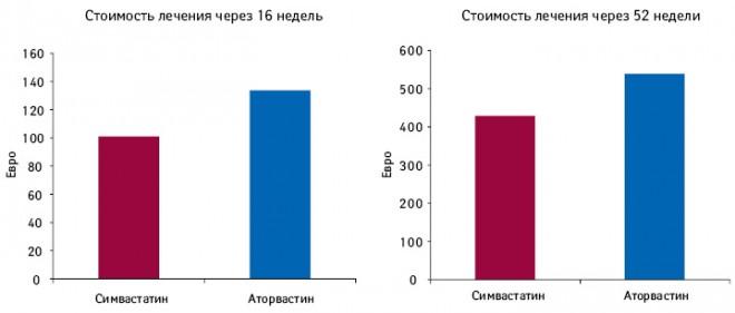 Сравнение стоимости лечения симвастатином иаторвастатином