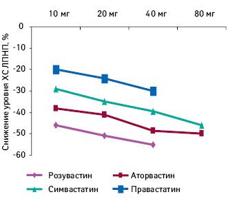 Динамика снижения уровня холестерина липопротеинов низкой плотности взависимости от доз розувастатина, аторвастатина, симвастатина иправастатина