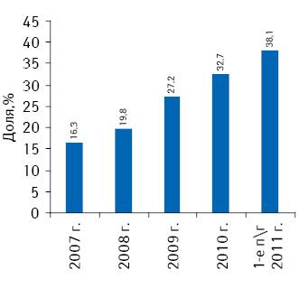 Доля «импорта за гривну» вобъеме импорта готовых лекарственных средств поитогам 2007–2010 гг., а также I полугодия 2011 г.