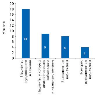Эффективность предоставления медицинской помощи вСША в2010г.