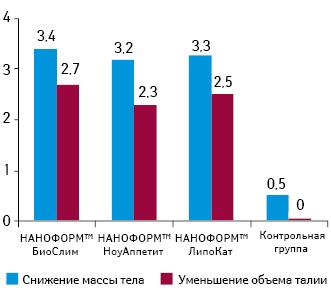Средний показатель уменьшения массы тела (кг) иобъема талии (см) у женщин, употреблявших одно из средств НАНОФОРМ™