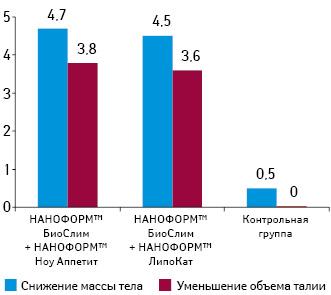 Средний показатель уменьшения массы тела (кг) иобъема талии (см) у пациенток, использовавших комбинацию средств НАНОФОРМ™