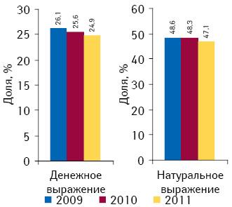 Доля лекарственных средств, входящих вдействующий перечень, вобщем объеме рынка лекарственных средств Украины вденежном инатуральном выражении поитогам 10 мес 2009–2011 гг.