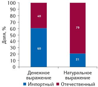 Структура аптечных продаж лекарственных средств, входящих вдействующий перечень, вразрезе препаратов украинского изарубежного производства вденежном инатуральном выражении поитогам 10 мес 2011 г.