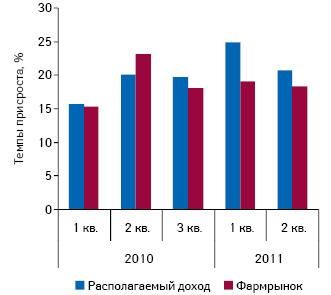 Темпы прироста располагаемого дохода населения Украины иобъема аптечного рынка внациональной валюте поитогам I–III кв. 2010 г. иI–II кв. 2011 г.