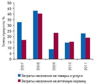Темпы прироста затрат населения Украины натовары иуслуги, а также натовары «аптечной корзины» поитогам I кв. 2007–2011 гг. посравнению саналогичным периодом предыдущего года