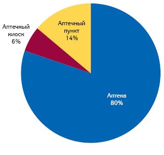 Структура аптечных продаж вразрезе типов торговых точек вденежном выражении поитогам I полугодия 2011 г.