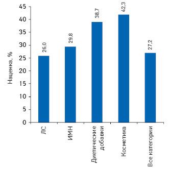 Средняя розничная торговая наценка натовары «аптечной корзины» поитогам 9 мес 2011 г.