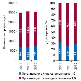 Количество организаций сликвидностью ниже ивыше 1 иих доля нарынке поитогам 2008–2010 гг.