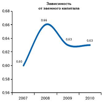 Зависимость предприятий розничной торговли от заемного капитала поитогам 2007–2010 гг.