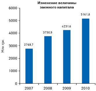 Изменение величины заемного капитала предприятий розничной торговли поитогам 2007–2010 гг.