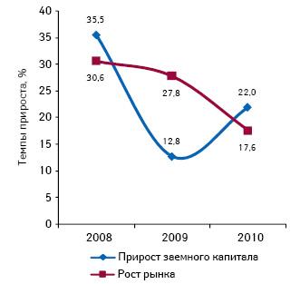 Темпы прироста объема рынка изаемного капитала поитогам 2008–2010 гг. посравнению спредыдущим годом