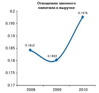 Отношение заемного капитала квыручке предприятий розничной торговли поитогам 2008–2010 гг.