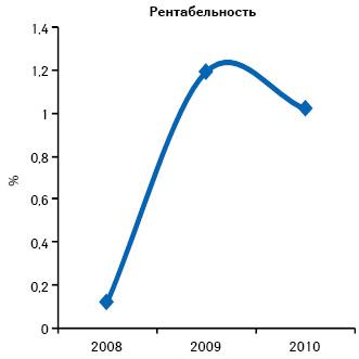 Уровень рентабельности организаций розничной торговли поитогам 2008–2010 гг.