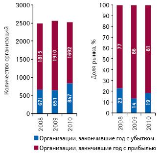 Количество исоотношение организаций, закончивших отчетный год сприбылью иубытком, поитогам 2008–2010 гг.
