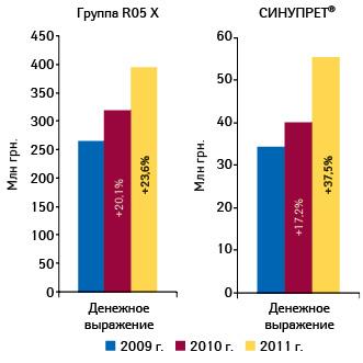 Объем аптечных продаж лекарственных средств группы R05X «Прочие комбинированные препараты, применяемые при кашле ипростудных заболеваниях» иСИНУПРЕТА вденежном выражении поитогам 10 мес 2009–2011 гг. суказанием прироста посравнению саналогичным периодом предыдущего года