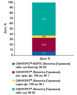 Удельный вес различных форм выпуска СИНУПРЕТА вобщем объеме аптечных продаж брэнда вденежном выражении поитогам 10 мес 2011 г.