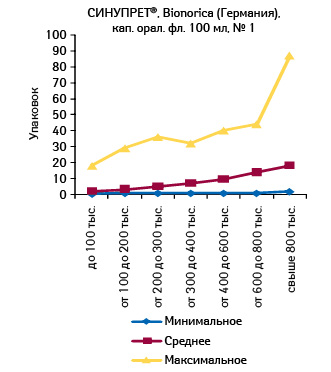 Минимальное, среднее имаксимальное количество проданных упаковок СИНУПРЕТА, капли орал., 100 мл, вразличных торговых точках, сгруппированных пофинансовым характеристикам, воктябре 2011 г.