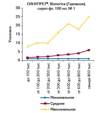 Минимальное, среднее имаксимальное количество проданных упаковок СИНУПРЕТА, сироп фл., 100 мл, вразличных торговых точках, сгруппированных пофинансовым характеристикам, воктябре 2011 г.