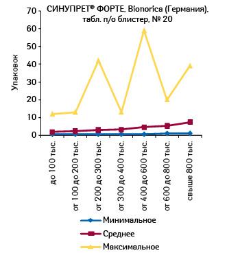 Минимальное, среднее имаксимальное количество проданных упаковок СИНУПРЕТА ФОРТЕ, табл., п/о, № 20, вразличных торговых точках, сгруппированных пофинансовым характеристикам, воктябре 2011 г.
