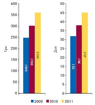 Потребление лекарственных средств надушу населения поитогам 9 мес 2009–2011 г. вдолларовом игривневом эквиваленте