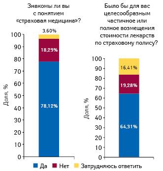 Информированность украинцев о понятии «страховая медицина» ицелесообразность частичного или полного возмещения стоимости лекарств постраховому полису
