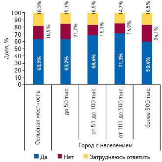 Целесообразность частичного или полного возмещения стоимости лекарств постраховому полису вразрезе городов сразличной численностью населения исельской местности