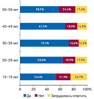 Целесообразность частичного или полного возмещения стоимости лекарств постраховому полису вразрезе населения различных возрастных групп