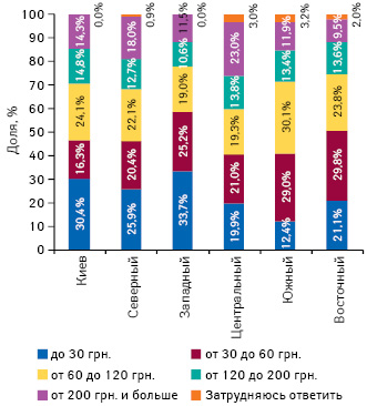 Средние затраты украинской семьи налекарства вденежном выражении вмесяц вразрезе регионов Украины