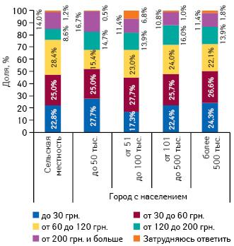 Средние затраты украинской семьи налекарства вмесяц вденежном выражении вразрезе городов сразличной численностью населения исельской местности