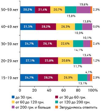Средние затраты украинской семьи налекарства вмесяц вденежном выражении вразрезе населения различных возрастных групп