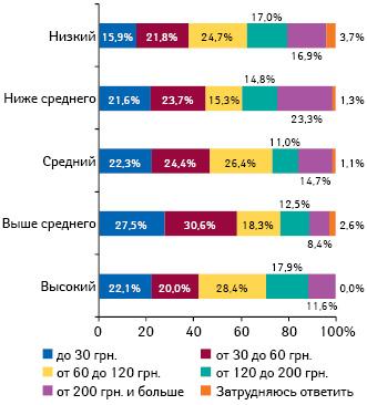 Средние затраты украинской семьи налекарства вмесяц вденежном выражении вразрезе уровня жизни семьи