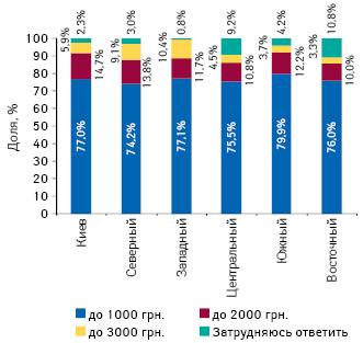 Приемлемая стоимость годового полиса лекарственного страхования, полностью или частично покрывающего стоимость покупки лекарств ваптеке, вразрезе регионов Украины