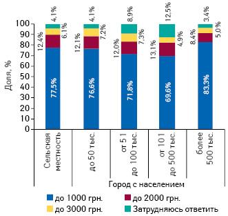 Приемлемая стоимость годового полиса лекарственного страхования, полностью или частично покрывающего стоимость покупки лекарств ваптеке, вразрезе городов сразличной численностью населения исельской местности