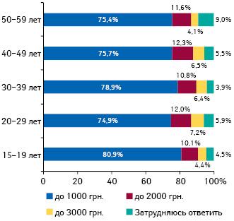 Приемлемая стоимость годового полиса лекарственного страхования, полностью или частично покрывающего стоимость покупки лекарств ваптеке, вразрезе населения различных возрастных групп