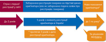 Суттєві зміни у сфері реєстрації лікарських засобів