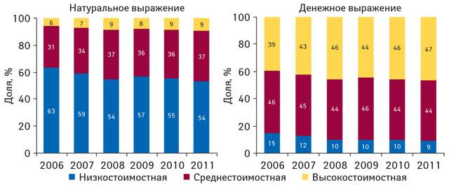 Ценовая структура рынка аптечных продаж лекарственных средств вденежном инатуральном выражении поитогам января–ноября 2006–2011 гг.