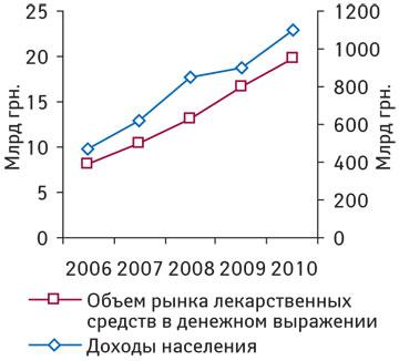 Динамика аптечных продаж лекарственных средств вденежном выражении исовокупных доходов населения Украины поитогам 2006–2010 гг.