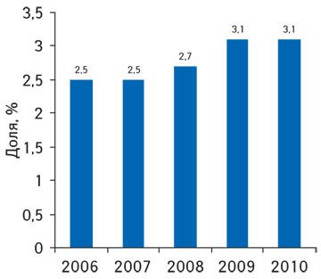 Доля расходов наздравоохранение всовокупном объеме доходов населения Украины поитогам 2006–2010 гг.