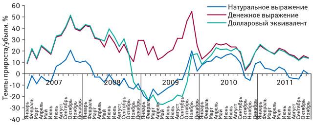 Темпы прироста/убыли объема аптечных продаж лекарственных средств вденежном инатуральном выражении, а также долларовом эквиваленте поитогам января 2007 — ноября 2011 г. посравнению саналогичным периодом предыдущего года